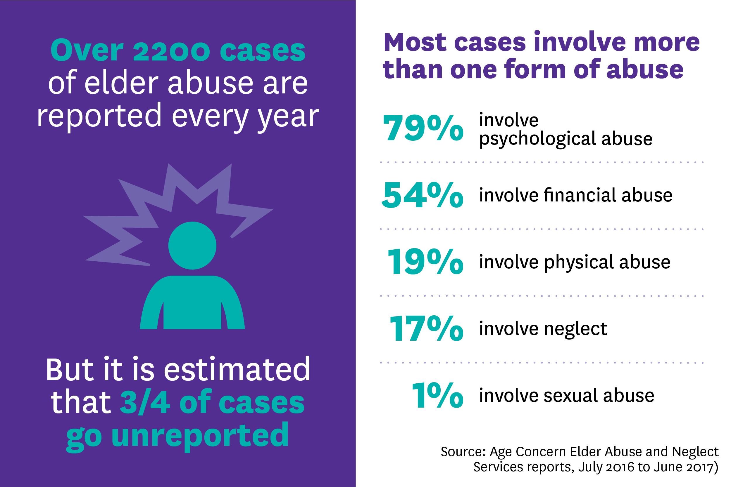 elder abuse chart